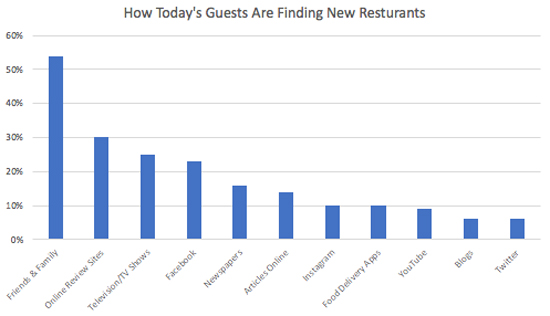 """SevenRooms """"Influence in the Restaurant Industry"""" report"""