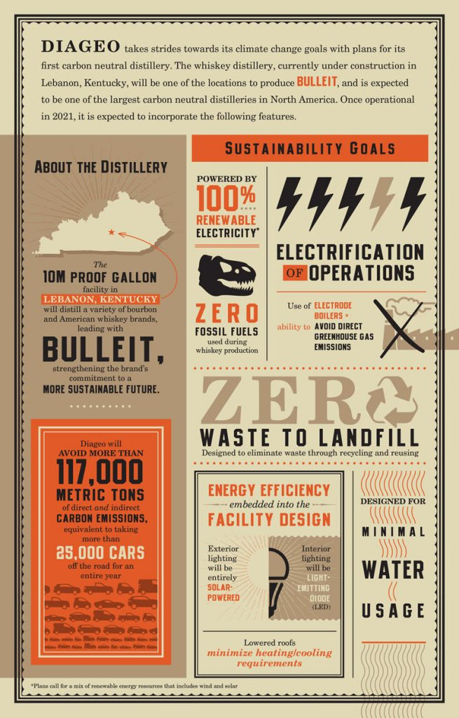 Diageo carbon neutral distillery