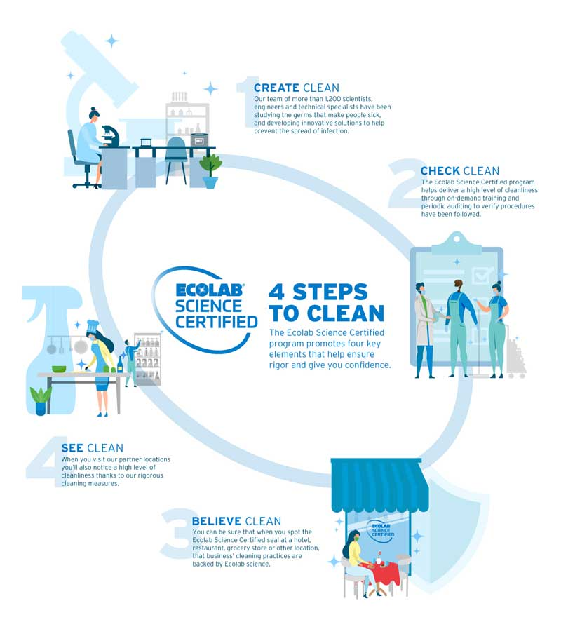 ecolab cleaning