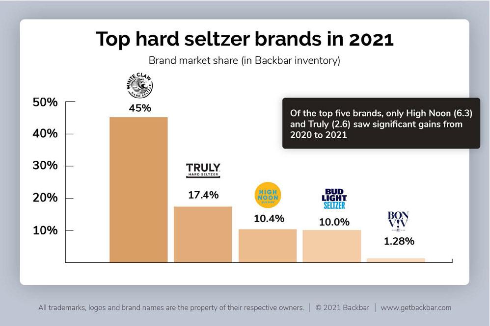 hard seltzer brands